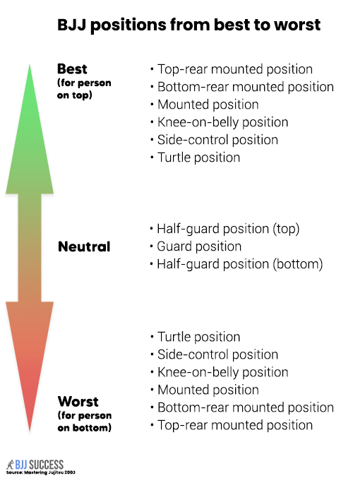 Diagram of Brazilian Jiu Jitsu positional hierarchy listed from best to worst